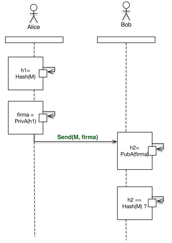 firma digitale: esempio diagramma di interazione