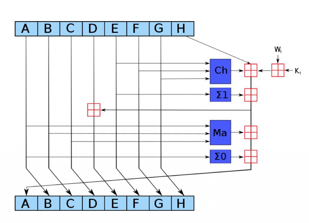 sha-2 schema singolo passo algoritmo